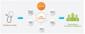 Remaking genome analysis - Fortune Tech | SynBioFromLeukipposInstitute | Scoop.it