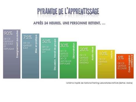 Pyramide-apprenstissage_MJL.jpg (Image JPEG, 960×720 pixels) - Redimensionnée (87%)   carte mentale apprentissage IFSI   Scoop.it