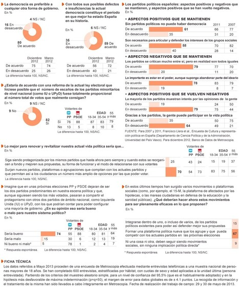 Partidos y movimientos ciudadanos | Indignados e Irrazonables | Scoop.it
