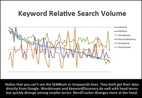The Right Keyword Data for the Right Job | Interim transformation | Scoop.it