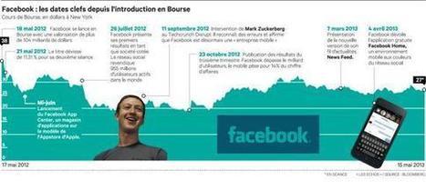 Un an après son entrée en Bourse, Facebook a redressé la barre - Les Échos | SOCIAL MEDIA STRATEGIST BY LEILA | Scoop.it