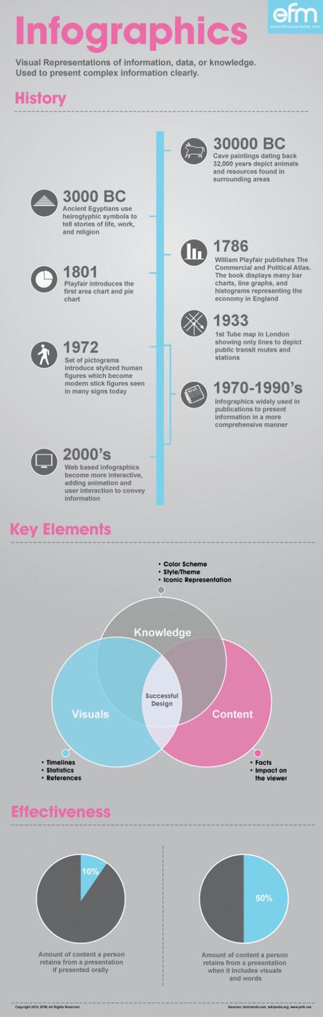 Over datavisualisatie: de geschiedenis van infographics | Datavisualisatie | Scoop.it