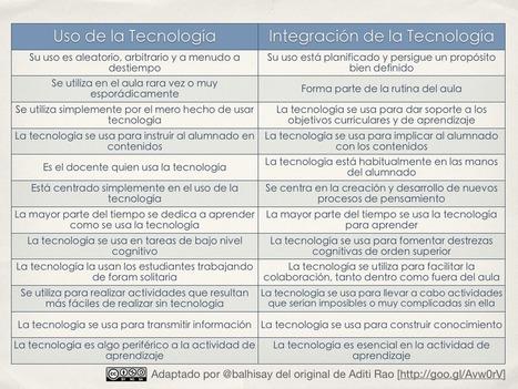 David Álvarez: Integrar las TIC para conseguir aprendizajes personalizados | TIC y educación | Scoop.it