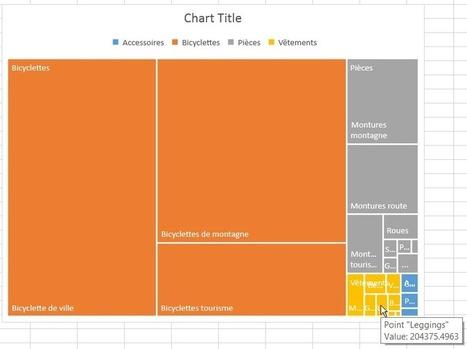 Excel: Les nouveaux graphiques Treemap | MSExcel | Scoop.it