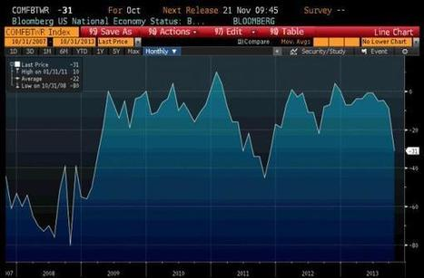Bloomberg Consumer Confidence Shows Americans Most ... | US Retail landscape | Scoop.it