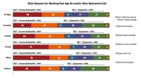 Why The New Retirement Involves Working Past 65   Retirement Planning & Dreaming   Scoop.it