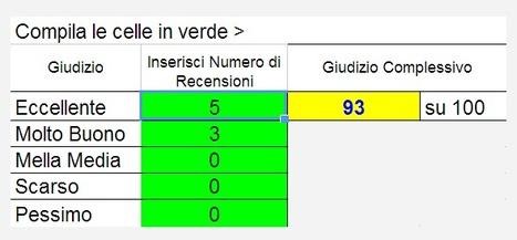 Calcola il Giudizio Complessivo Numerico di una Struttura su TripAdvisor | B&B Marketing Tools | Scoop.it