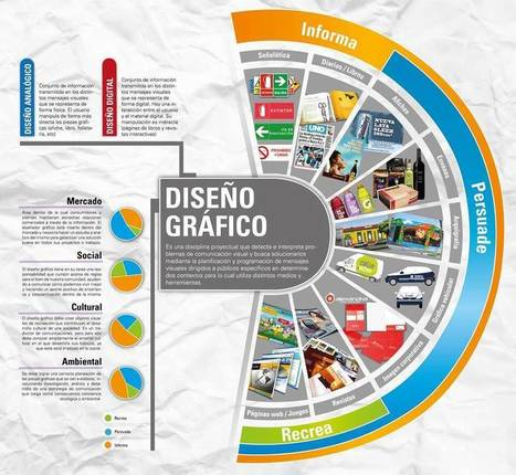 ¿Qué es el diseño gráfico? #infografia #infographic #design | Diseño | Scoop.it