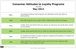 Loyalty Programs Seen Having Desired Influence on Consumer ... | Social and Cognitive Psychology and Persuasion | Scoop.it