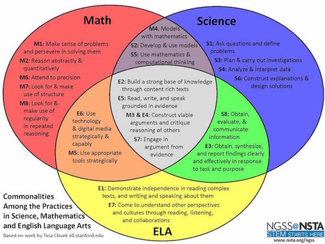 How To Become an NGSS Superhero | K - 5 Science Education | Scoop.it