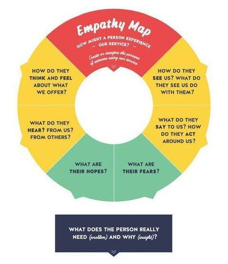 Empathy Tool | DESIGN THINKING | methods & tools | Scoop.it