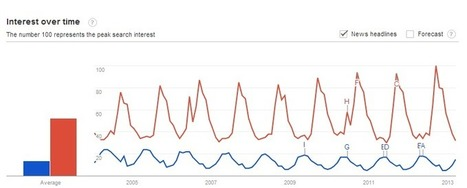 6 Ways to use Google Trends for Your Business | Digital Branding & Media | Scoop.it