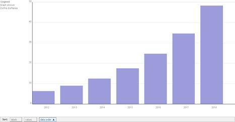 Marché du Big Data en 2013 : chiffre d'affaires et dépenses   BIG DATA   Scoop.it