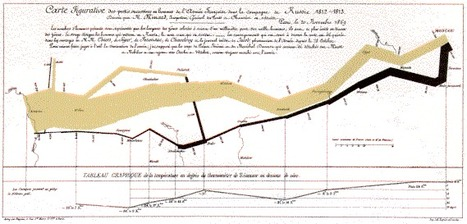 Gallery of Data Visualization - Historical Milestones | :: The 4th Era :: | Scoop.it