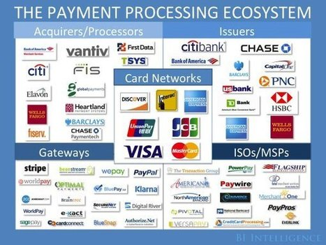 THE PAYMENTS INDUSTRY EXPLAINED: The Trends Creating New Winners And Losers In The Card-Processing Ecosystem | Le paiement en ligne | Scoop.it