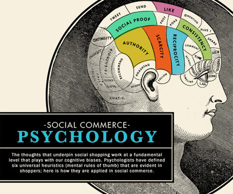 10 Tricks to Boost Your Conversion Rates Using Mind Psychology - Japkin | Local Search Marketing Ideas | Scoop.it