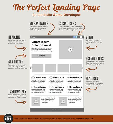 Créer une landing page parfaite en SEO   Digital Marketing   Scoop.it