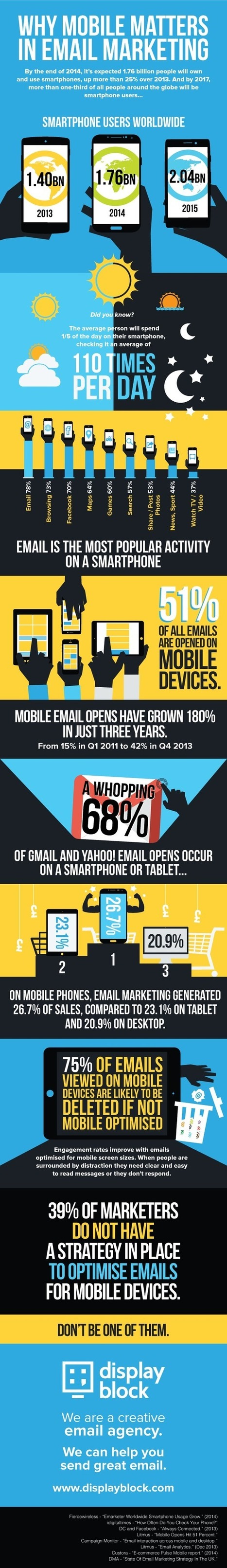 Why Mobile Matters To Your Email Marketing (Infographic) | SM | Scoop.it