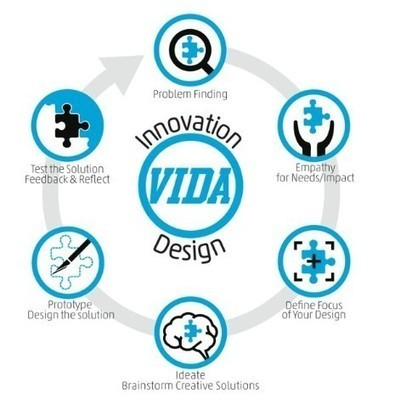 Vista Innovation and Design Academy: Design Thinking Process | teacher tools for this century | Scoop.it