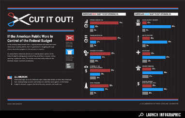Infographic: Where Should the Nation Spend and Save? - News - GOOD | Sustainable Futures | Scoop.it