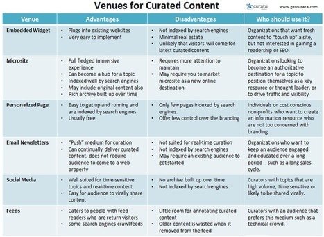 Content Curation Tools: How to pick the right venue? - Content Curation Marketing | Content Curation Marketing | Scoop.it