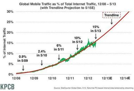 L'Internet mobile représente 15 % du trafic mondial | Apps For | Digital Innovation | Scoop.it