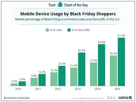 Black Friday has gone mobile —and this chart proves it   Real Estate Plus+ Daily News   Scoop.it