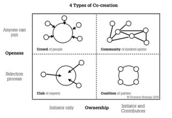 Comment mettre en place de l'Innovation #collaborative en entreprise ? I #Co-creation #Collective | e-Xploration | Scoop.it