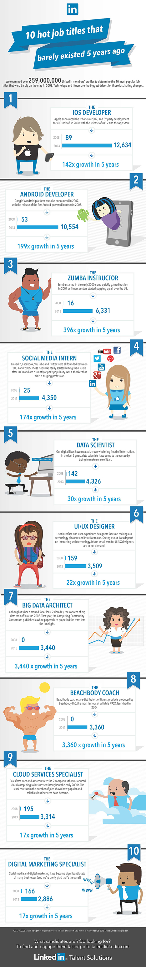 Jobs That Didn't Exist 5 Years Ago ( #Infographic) | Future of Cloud Computing and IoT | Scoop.it
