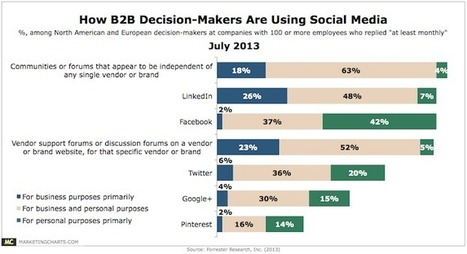 How are B2B decision-makers using Facebook? - Inside Facebook | Professional Networking | Scoop.it