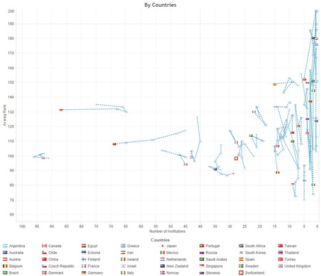 World Rankings and the Rise of Europe, Not Asia - LISTedTECH | Educational Data - Visualizations - Infographics | Scoop.it