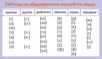 Таблица на дългите гласни (Long Vowels) в английски език. | Английски език. | Scoop.it