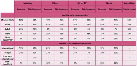84% des consommateurs de biens culturels dématérialisés pratiquent le streaming et 49% le téléchargement (étude OpinionWay pour l'Hadopi) - Offremedia   Clic France   Scoop.it