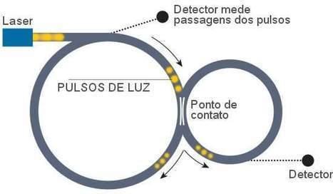Motor diamétrico engana Terceira Lei de Newton e trapaceia Mecânica Quântica | tecnologia s sustentabilidade | Scoop.it