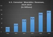 The U.S. Consumer Wearables Market Will Reach $9.7B by 2019, Says Compass Intelligence | Wearable Tech and the Internet of Things (Iot) | Scoop.it