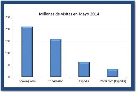 MundoOcioBlog: BOOKING.COM LIDERA EL RANKING DE WEBS DE RESERVAS MÁS POPULARES   MundoOcio, Pasión por el Tiempo Libre   Scoop.it