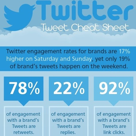 Twitter Cheat Sheet: How to Increase Your Engagement [INFOGRAPHIC] | Social Media Today | Digital Interactive | Scoop.it