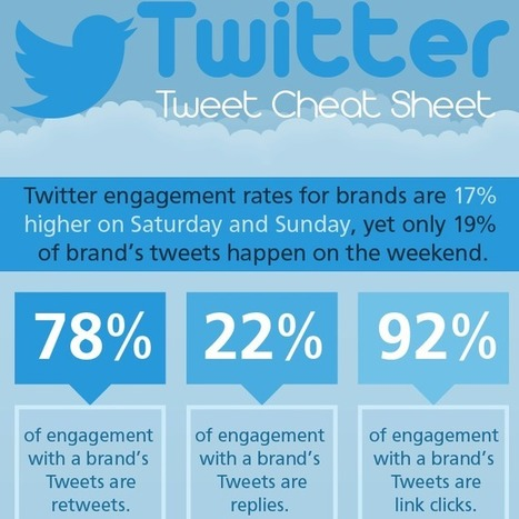 Twitter Cheat Sheet: How to Increase Your Engagement [INFOGRAPHIC] | Social Media Today | Managing Social Media Leapfrawg | Scoop.it