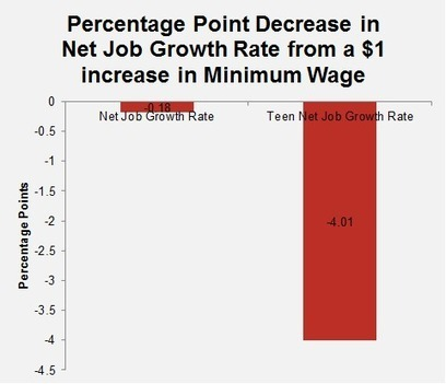 How Minimum Wage Increased Unemployment and Reduced Job Creation in 2013 | Research | Wages and Jobs | Scoop.it