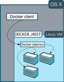 Bojo blog: Adieu boot2docker, bonjour docker-machine | Docker (French) | Scoop.it