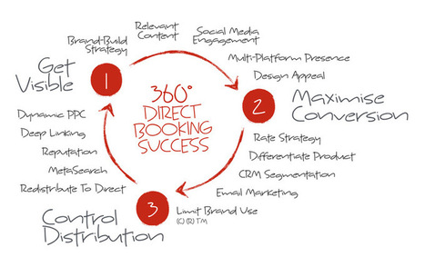 The 360° Approach To 