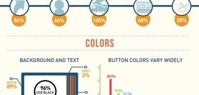 [INFOGRAFÍA] El proceso del checkout en las tiendas online | Ticonme | Infografias españa | Scoop.it