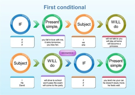 First conditional – grammar explanation for learners of English   English Grammar & Phonetics II   Scoop.it