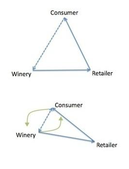 Encurtar a distância entre produtores e  consumidores | Notícias escolhidas | Scoop.it