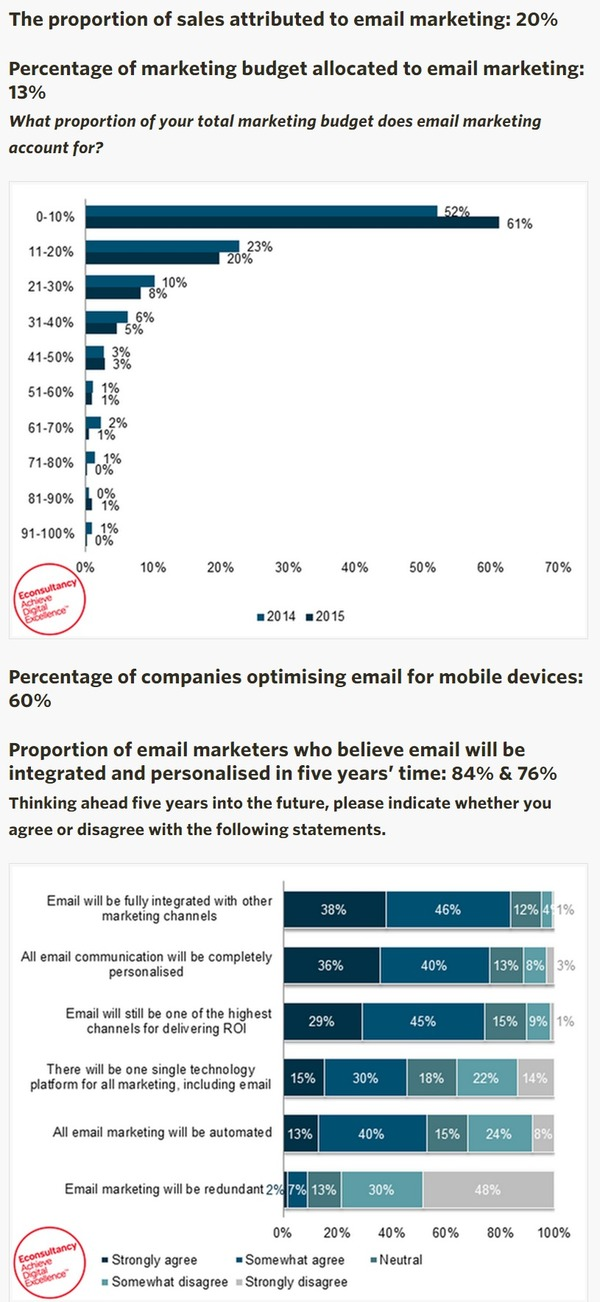 Four Stats to Help Benchmark Your Email Marketing Strategy - Econsultancy | The Marketing Technology Alert | Scoop.it