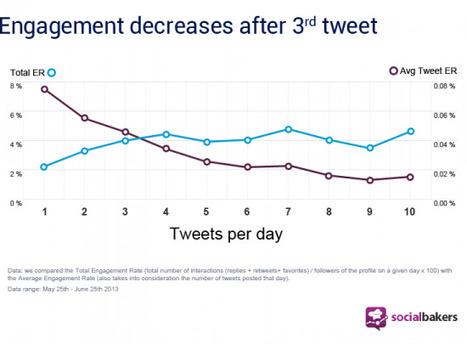 L'évolution du taux d'engagement selon le nombre de tweets par jour | Médias sociaux : actualités et pépites du web | Scoop.it