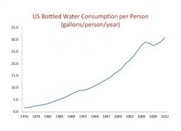 The Blindingly Obvious Truth About Bottled Water - Forbes | GMOs & FOOD, WATER & SOIL MATTERS | Scoop.it