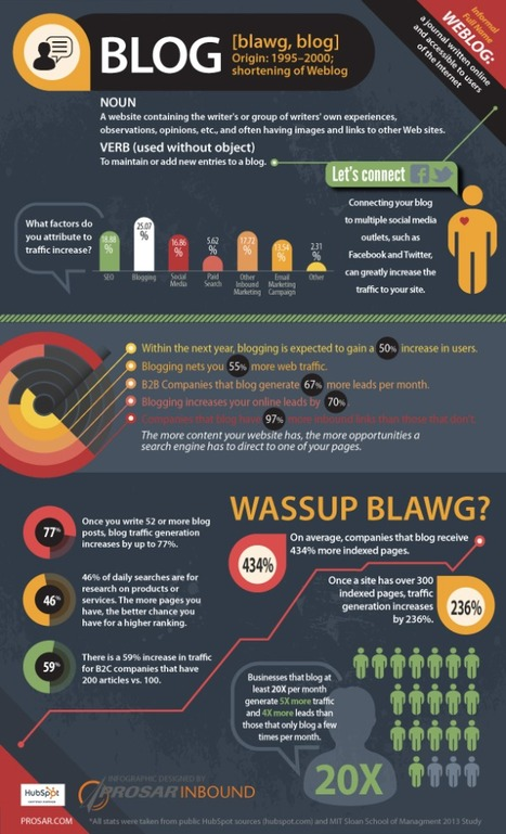 How Blogging Increases Traffic and Leads [Infographic] | Social Media & Local Businesses | Scoop.it