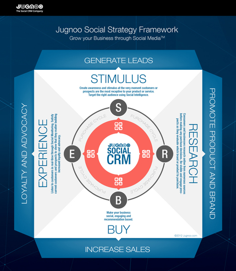 The Future of Social Business and Why Social CRM Will Be Key - Business 2 Community | OSB Consultancy Digest | Scoop.it