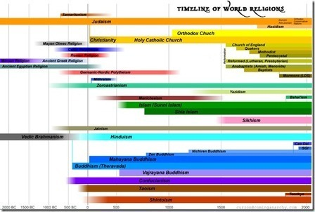 Timeline of World Religions | Social Science | Scoop.it